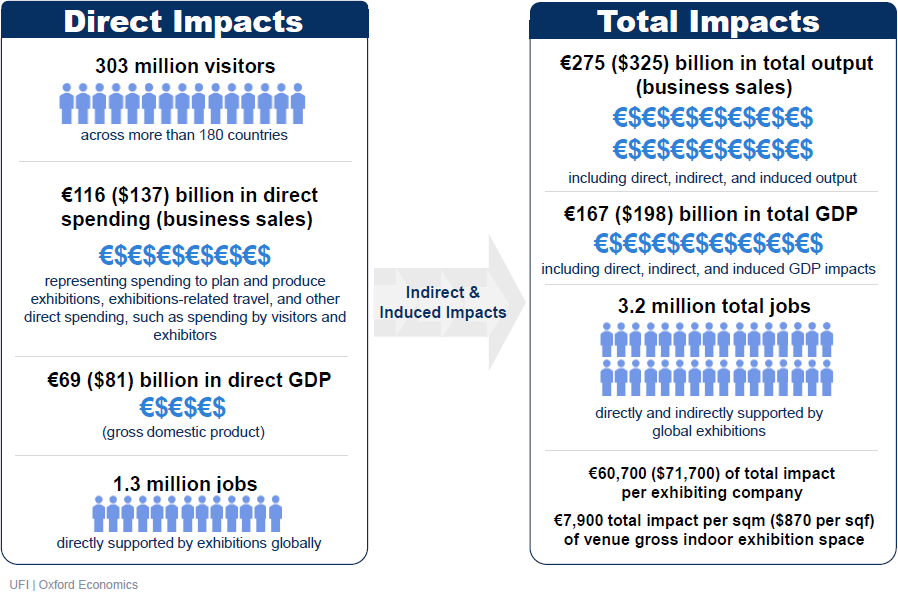 economic impact of exhibitions UFI june 2020