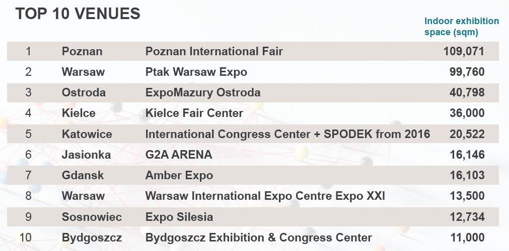 Poznan top 10 venues poland