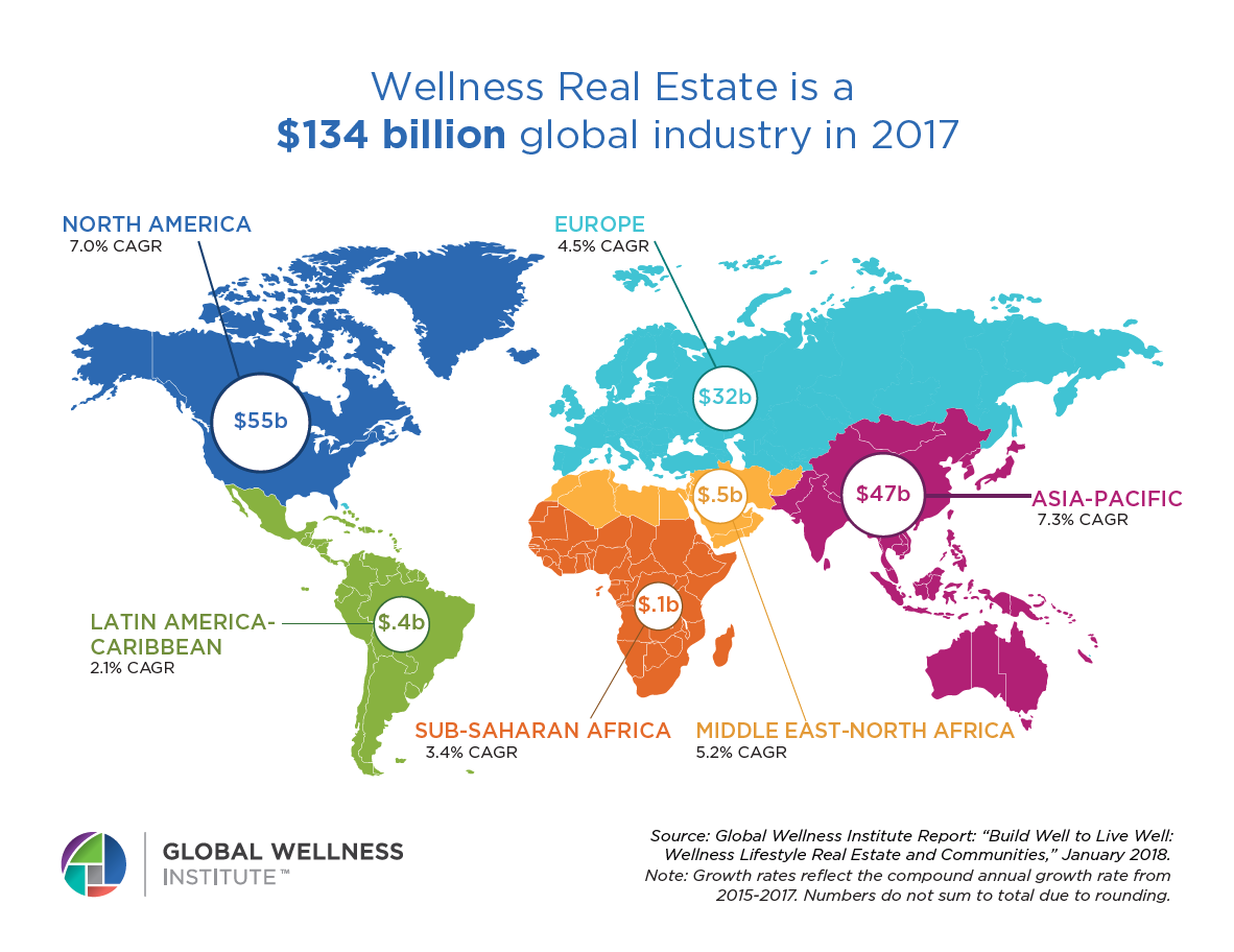 GWI2018_BuildWelltoLiveWell_IndustrySize - HealthCare & Wellness