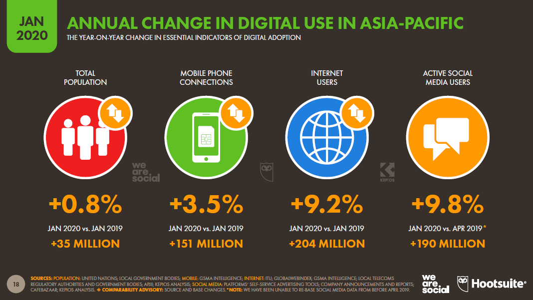 digital asia pacific