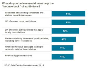 ufi global barometer bounce back of exhibitions