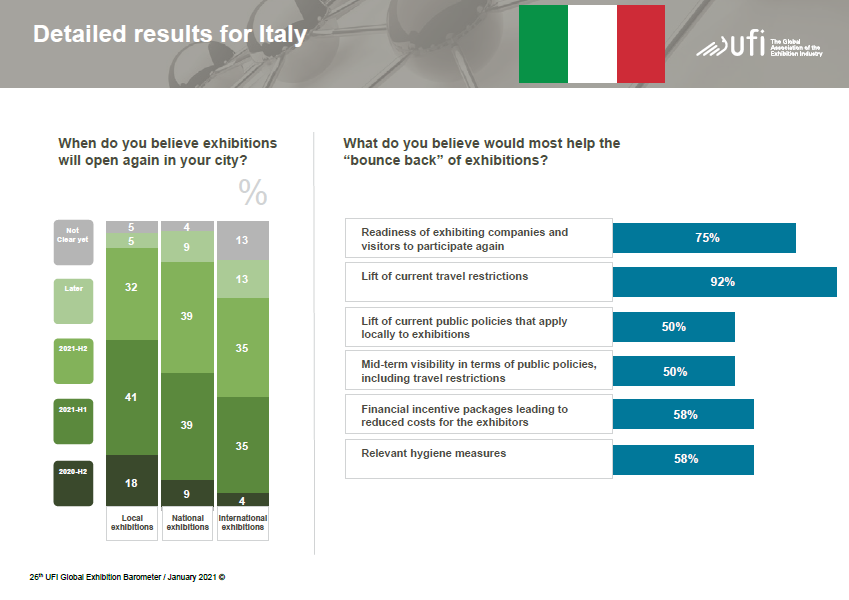 26 UFI Global Exhibition Barometer - detailed results for Italy